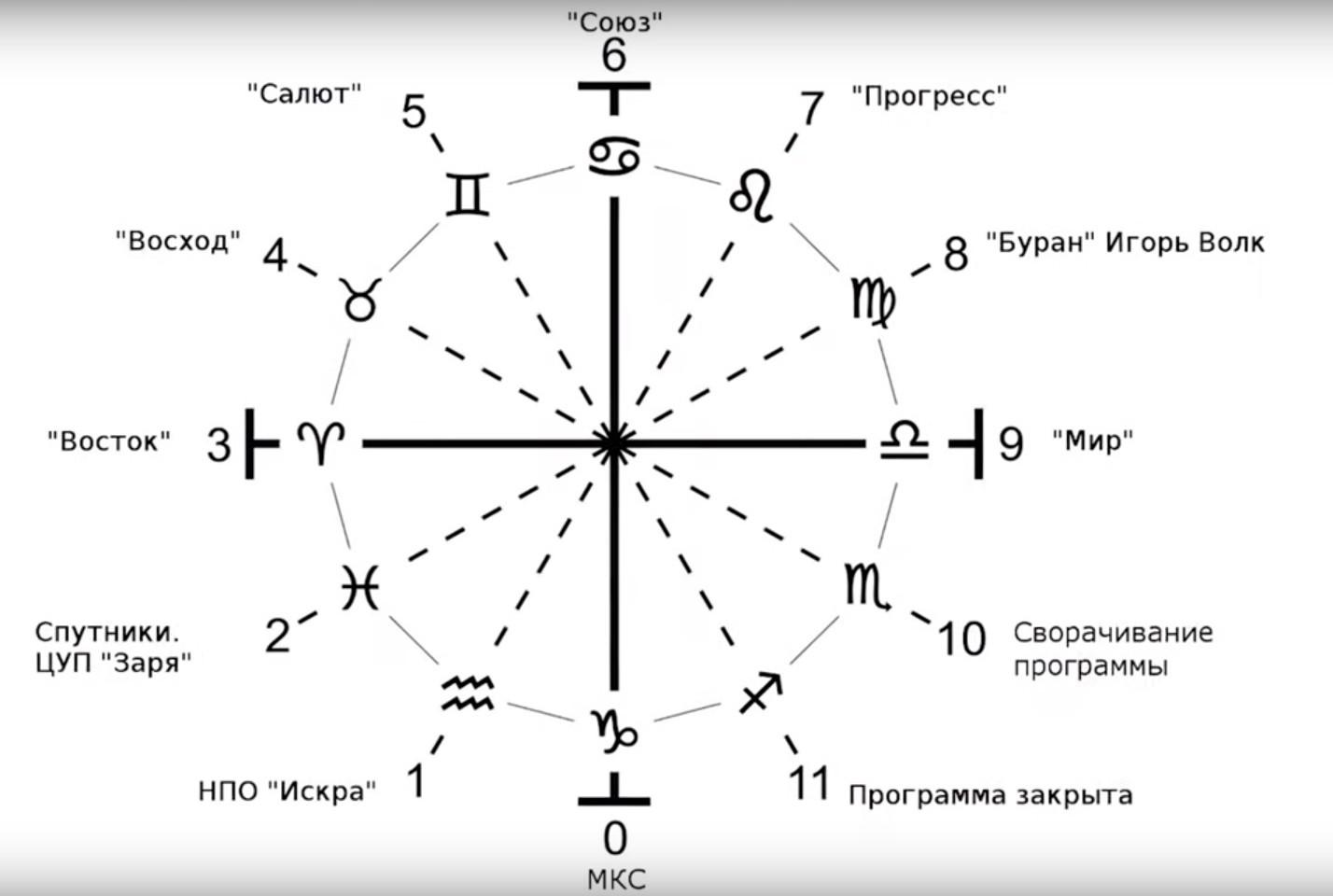 Ясна Советской космической программы